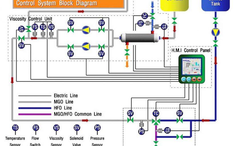 Hệ thống chuyển đổi nhiên liệu tàu MGO – HFO