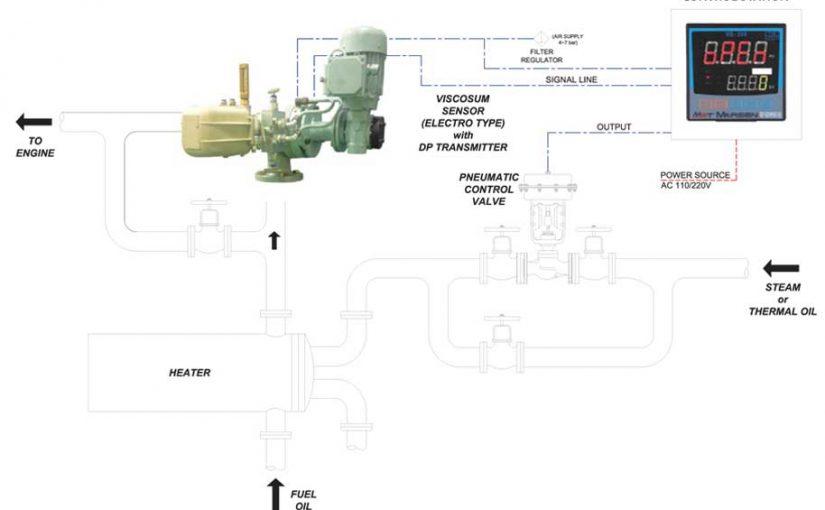 Thiết bị đo độ nhớt nhiên liệu Model: VIS-200