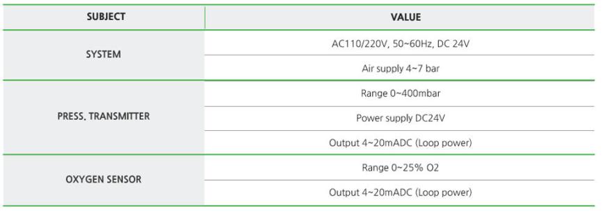 Thông số hệ thống VECS-2000