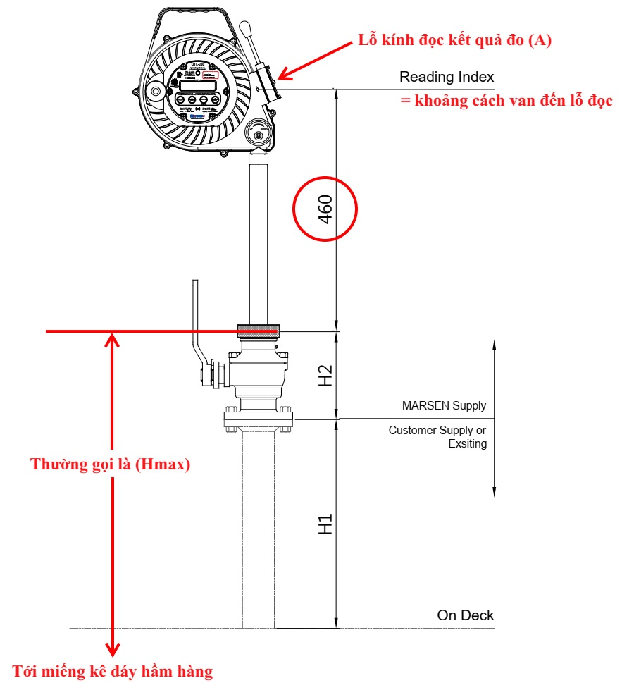 Measure the gap (Ullage) of the cargo with oil gauge and Reading Index value