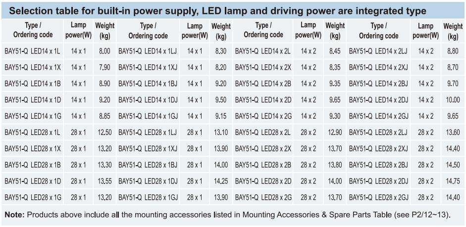 Bảng lựa chọn đèn huỳnh quang, đèn LED, bộ chấn lưu kiểu tích hợp