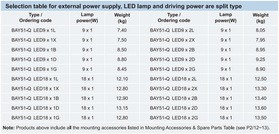 Bảng lựa chọn đèn huỳnh quang, đèn LED, Bộ chấn lưu kiểu phân tách