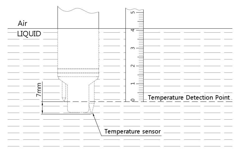 Cảm biến nhiệt độ: Để đo nhiệt độ.