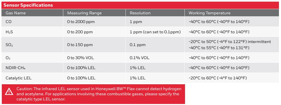 Thông số chi tiết cảm biến Honeywell BW™ Flex