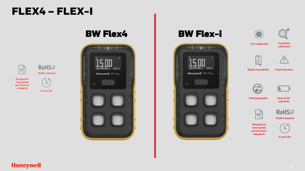 21. BW Flex4 and BW Flex-i gas detectors are much smarter