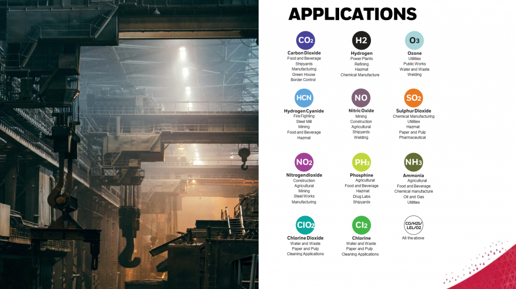 29. Measure multiple gases with a variety of applications in all industries